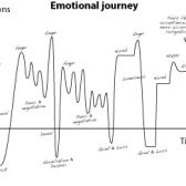 An Emotional Journey tickets